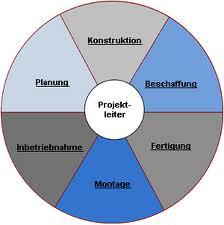 Auftrag Projektmanagement
